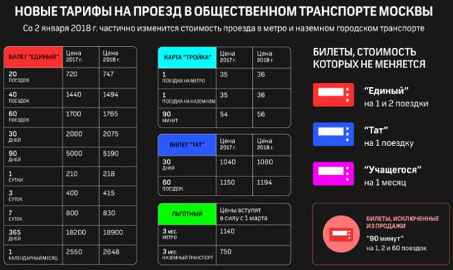 Карта «Тройка» тариф «Кошелек»: как пользоваться, срок действия, как пополнять