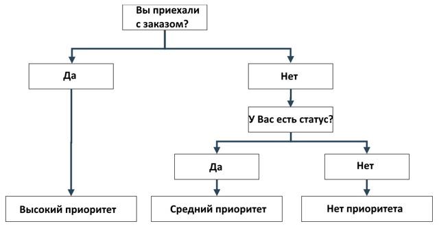 Ситимобил или Яндекс.Такси: что лучше для водителя, пассажира