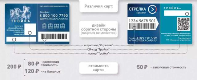 Как оплатить электричку картой «Тройка», как действует карта