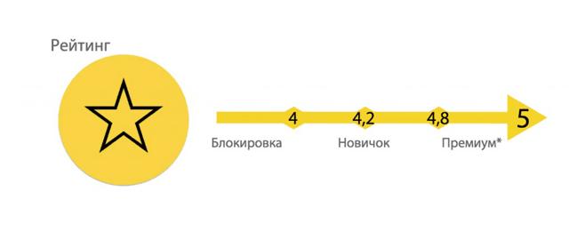 Как узнать свой рейтинг в Яндекс.Такси: пассажиру, водителю.