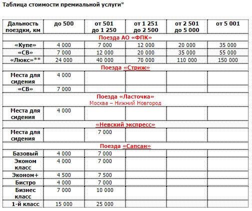 Как получить или посмотреть бонусы РЖД за покупку билетов