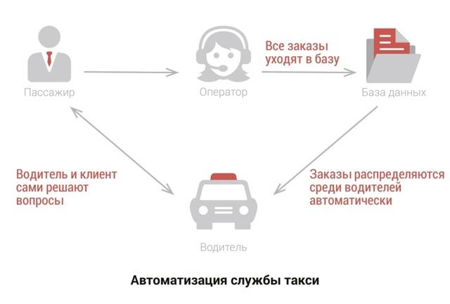 Как устроиться в Ред такси и как работает сервис